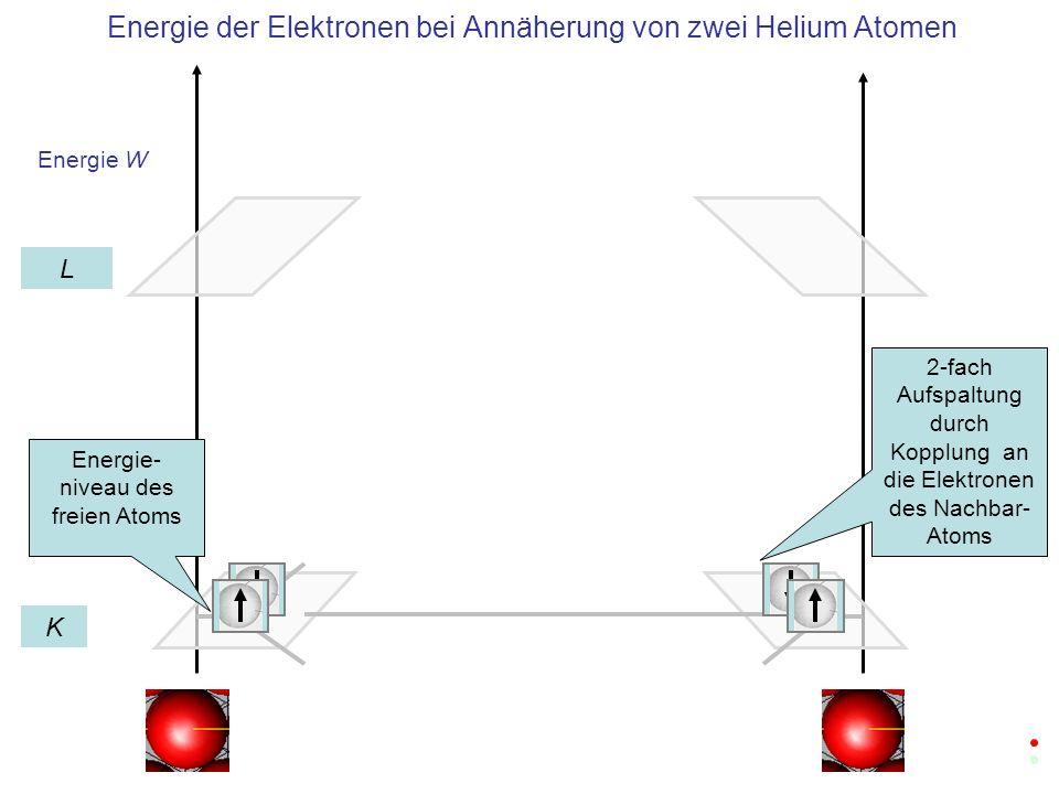 Energie der Elektronen bei Annäherung von zwei Helium Atomen