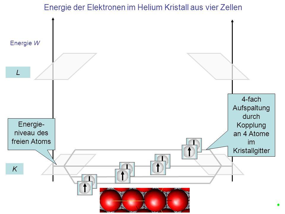 Energie der Elektronen im Helium Kristall aus vier Zellen