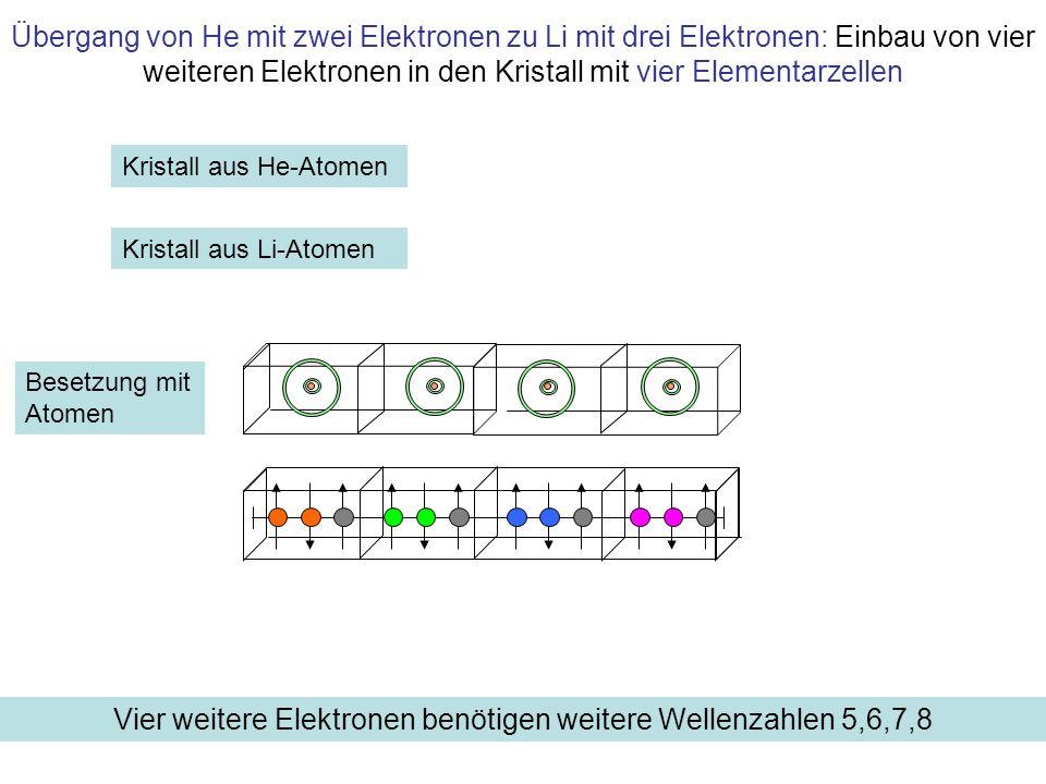 Vier weitere Elektronen benötigen weitere Wellenzahlen 5,6,7,8