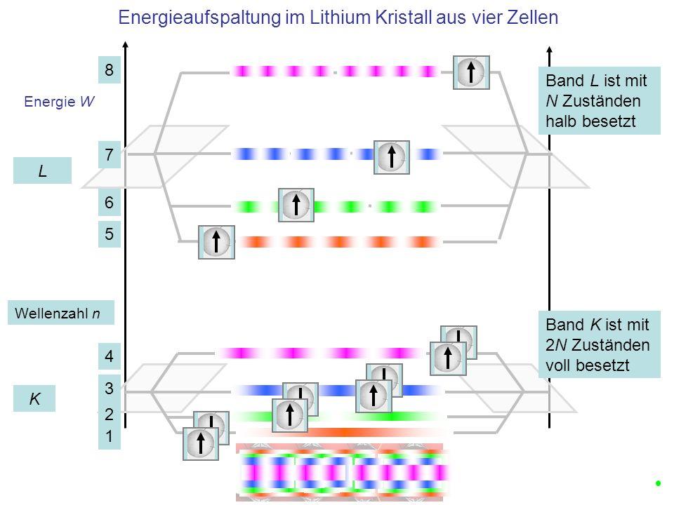 Energieaufspaltung im Lithium Kristall aus vier Zellen