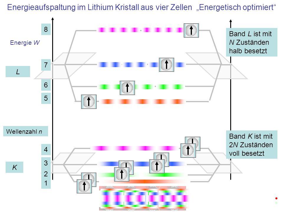 """Energieaufspaltung im Lithium Kristall aus vier Zellen """"Energetisch optimiert"""
