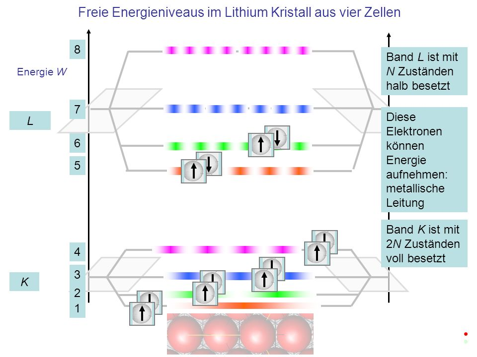 Freie Energieniveaus im Lithium Kristall aus vier Zellen