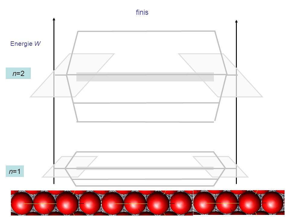 finis Energie W n=2 n=1