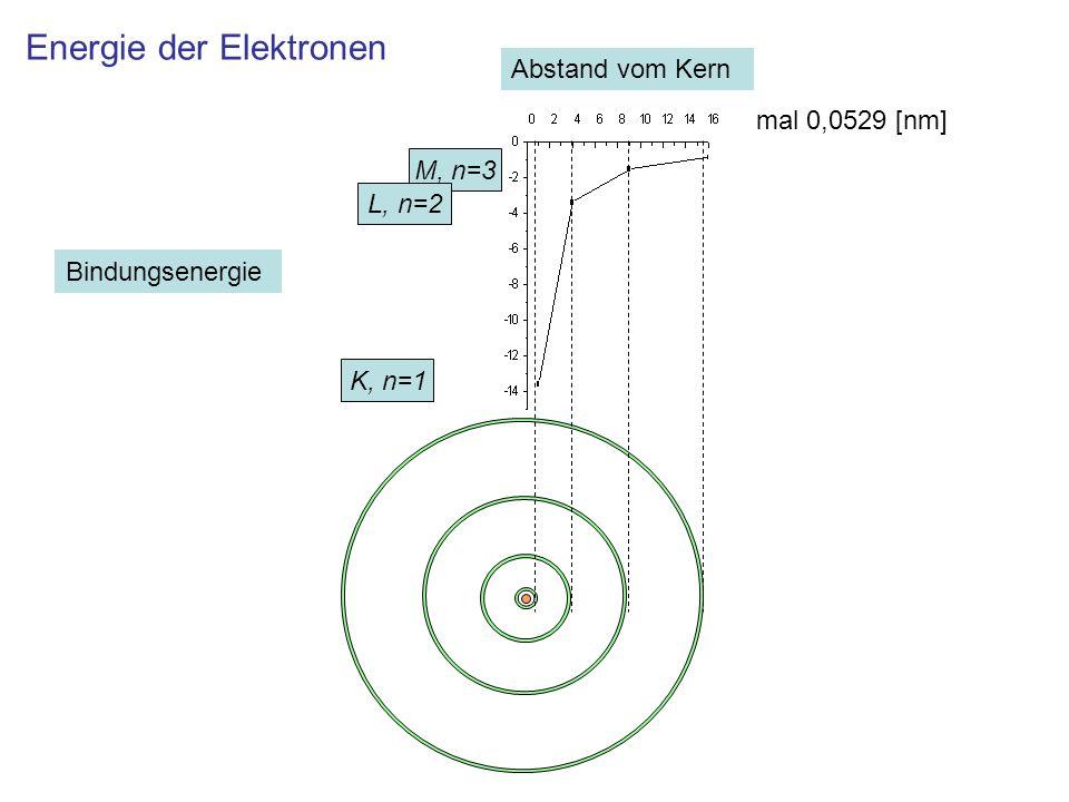 Energie der Elektronen