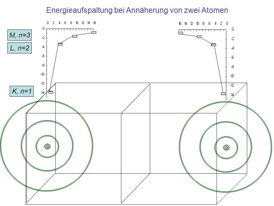 Energieaufspaltung bei Annäherung von zwei Atomen