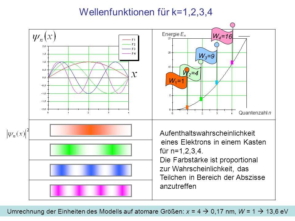 Wellenfunktionen für k=1,2,3,4