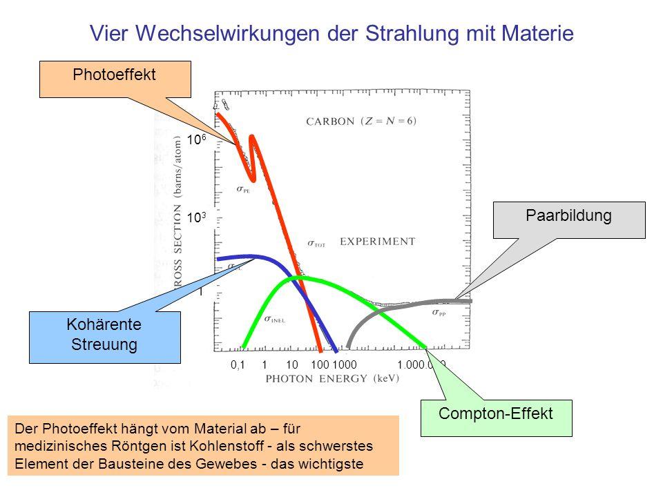 Vier Wechselwirkungen der Strahlung mit Materie
