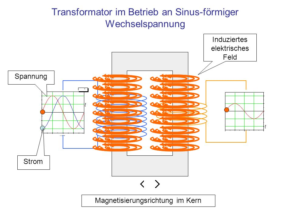 Transformator im Betrieb an Sinus-förmiger Wechselspannung