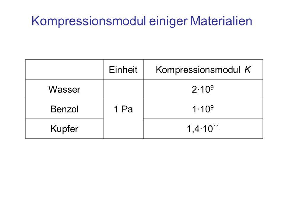 Kompressionsmodul einiger Materialien