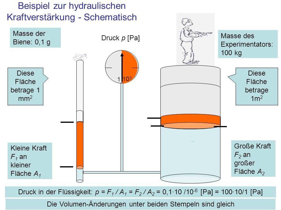 Beispiel zur hydraulischen Kraftverstärkung - Schematisch