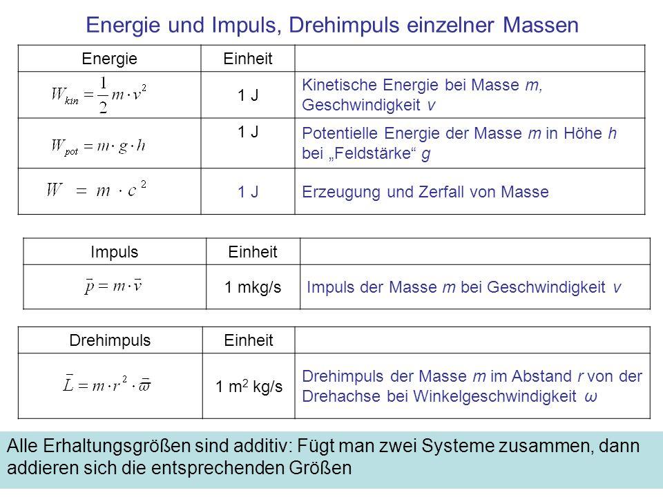 Energie und Impuls, Drehimpuls einzelner Massen