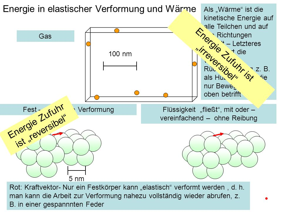 Energie in elastischer Verformung und Wärme