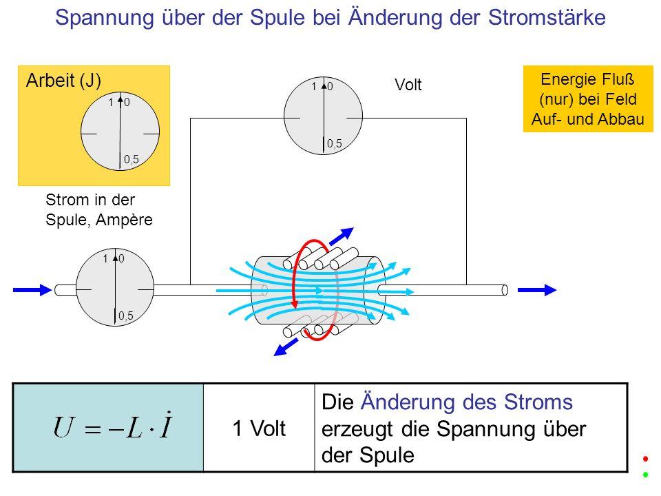 Spannung über der Spule bei Änderung der Stromstärke