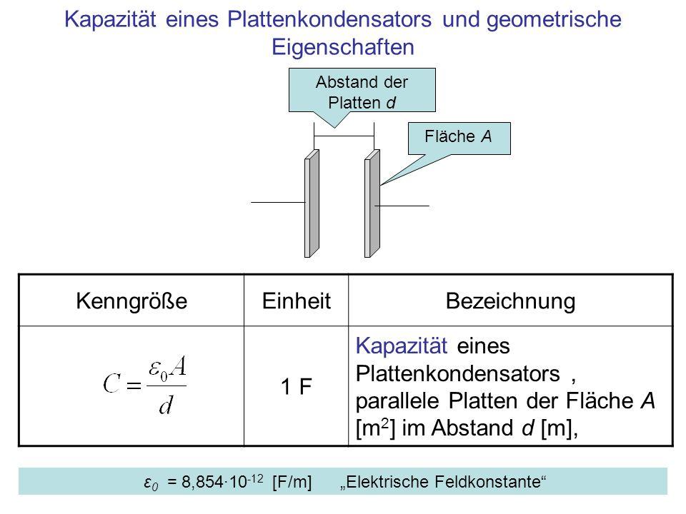 Kapazität eines Plattenkondensators und geometrische Eigenschaften