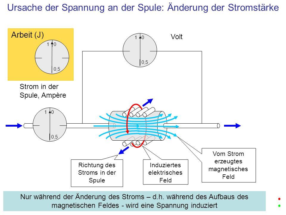 Ursache der Spannung an der Spule: Änderung der Stromstärke