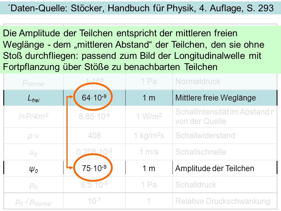 ´Daten-Quelle: Stöcker, Handbuch für Physik, 4. Auflage, S. 293