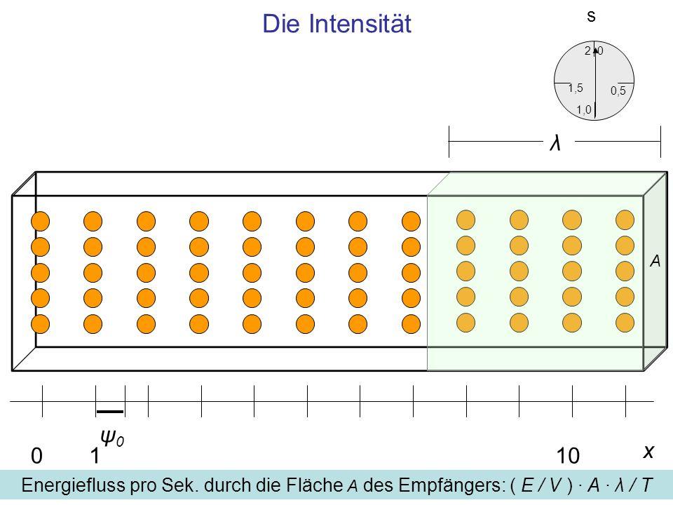 Die Intensitäts.2. 1,5. 0,5. 1,0. λ. A. ψ0. x. 1.