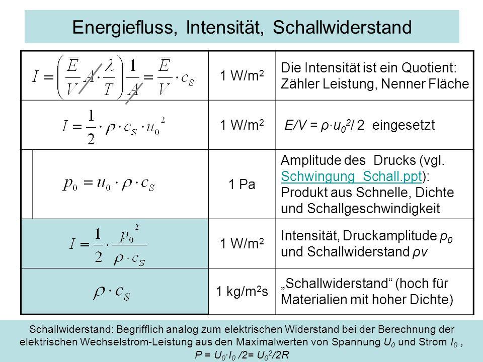 Energiefluss, Intensität, Schallwiderstand