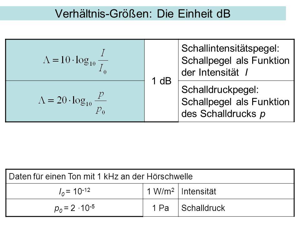 Verhältnis-Größen: Die Einheit dB