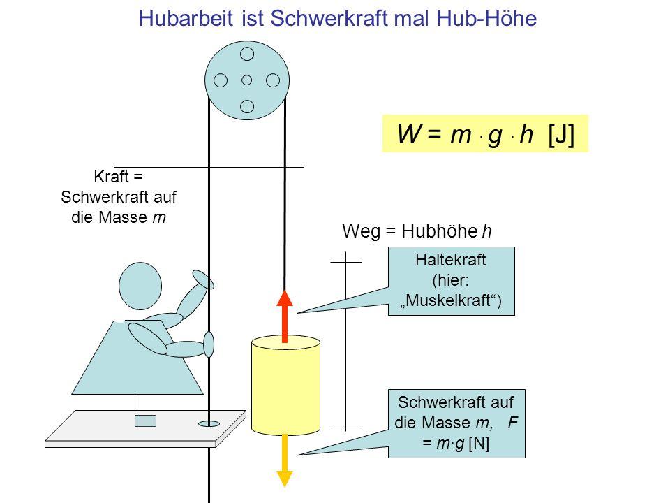 Hubarbeit ist Schwerkraft mal Hub-Höhe