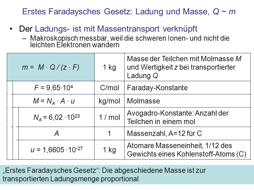 Erstes Faradaysches Gesetz: Ladung und Masse, Q ~ m