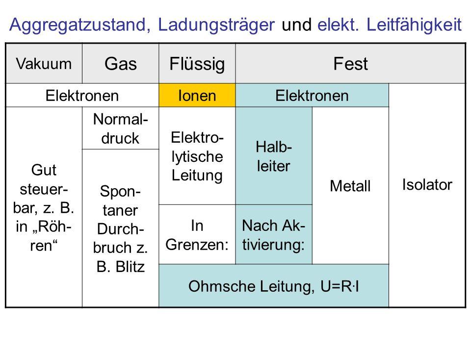 Aggregatzustand, Ladungsträger und elekt. Leitfähigkeit