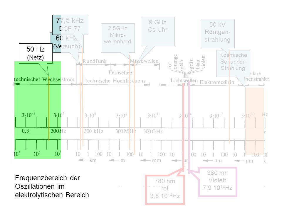 Frequenzbereich der Oszillationen im elektrolytischen Bereich
