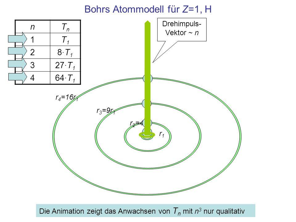 Bohrs Atommodell für Z=1, H