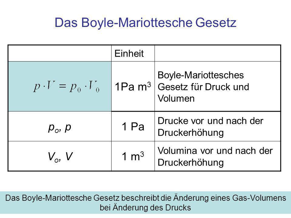 Das Boyle-Mariottesche Gesetz