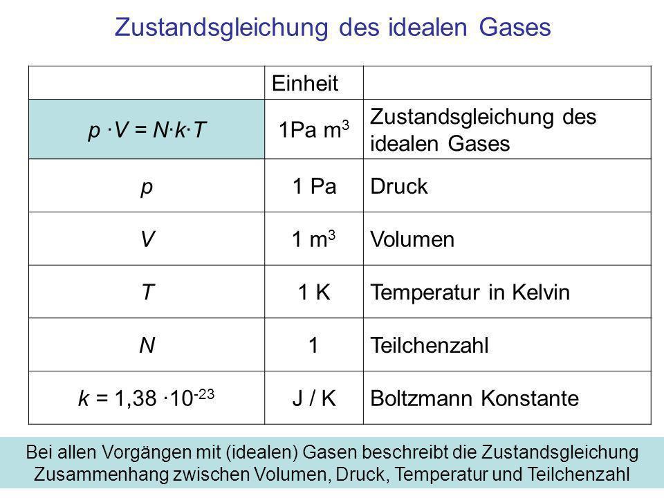 Zustandsgleichung des idealen Gases