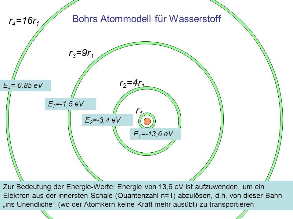 Bohrs Atommodell für Wasserstoff