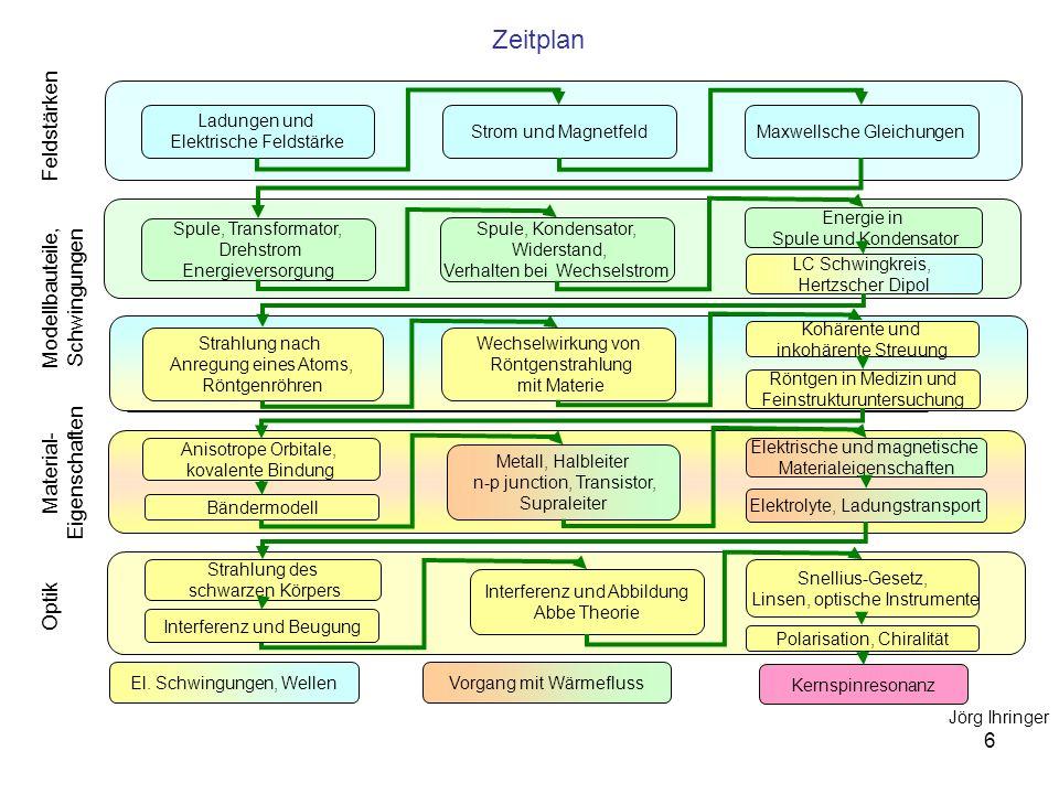 Zeitplan Feldstärken Modellbauteile, Schwingungen