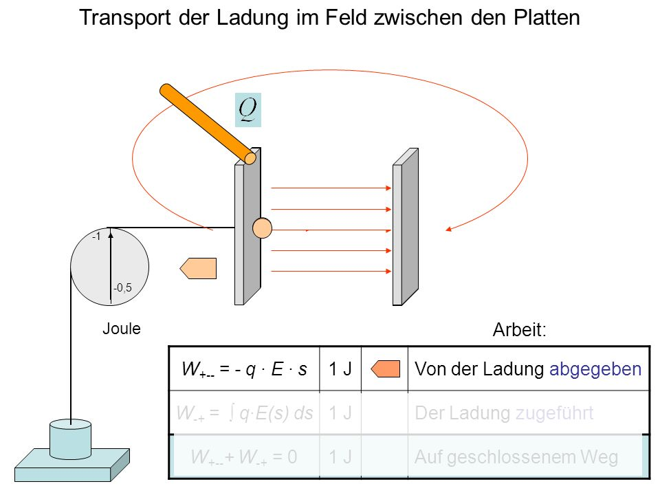 Transport der Ladung im Feld zwischen den Platten