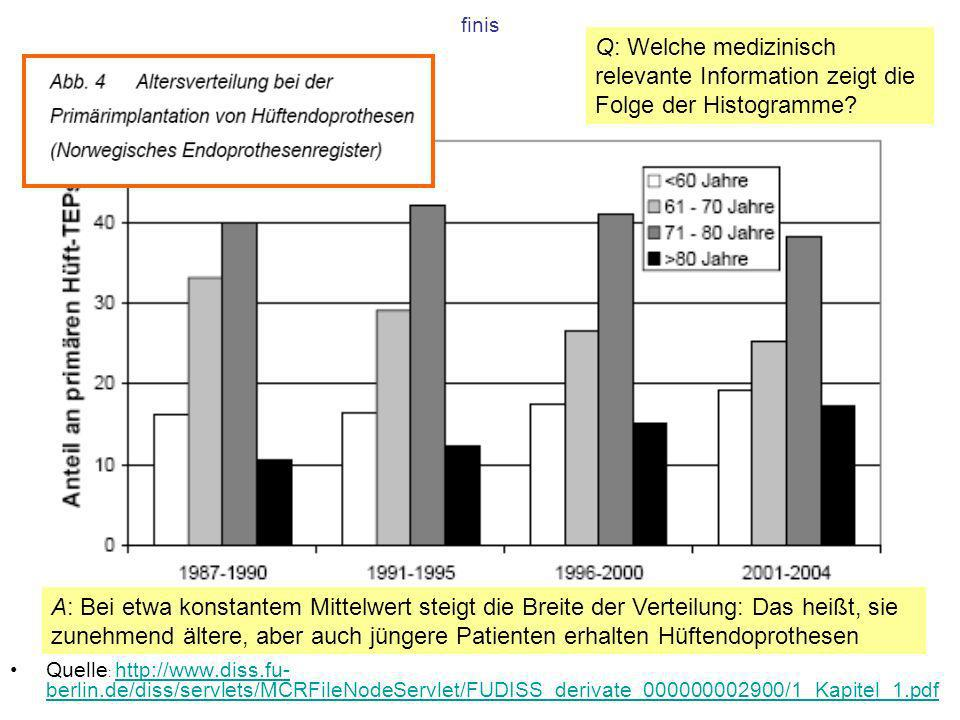 finis Q: Welche medizinisch relevante Information zeigt die Folge der Histogramme