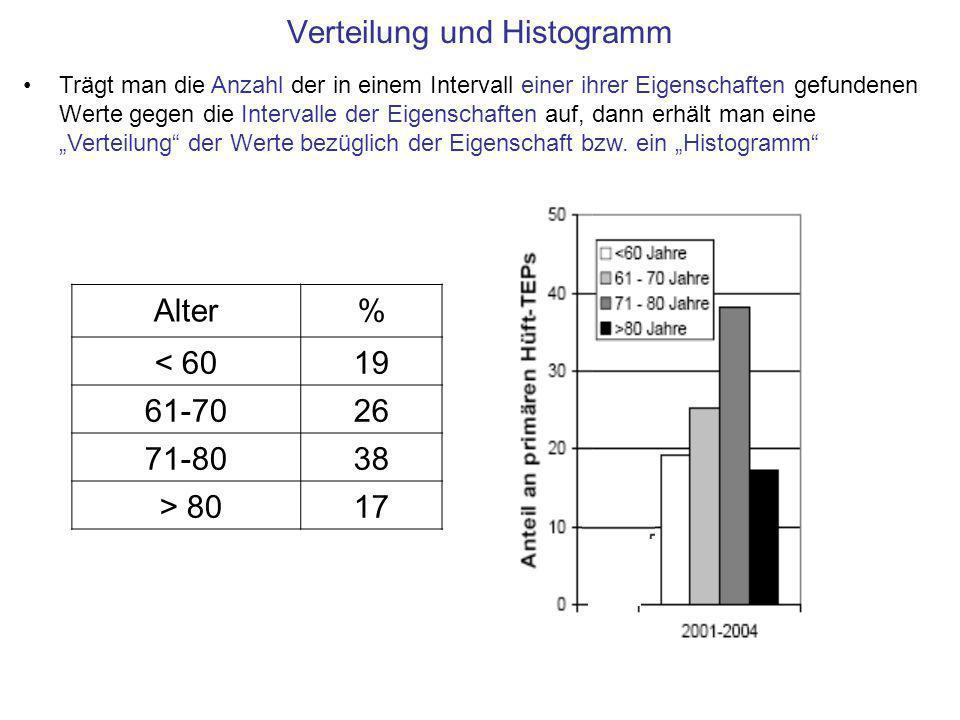 Verteilung und Histogramm