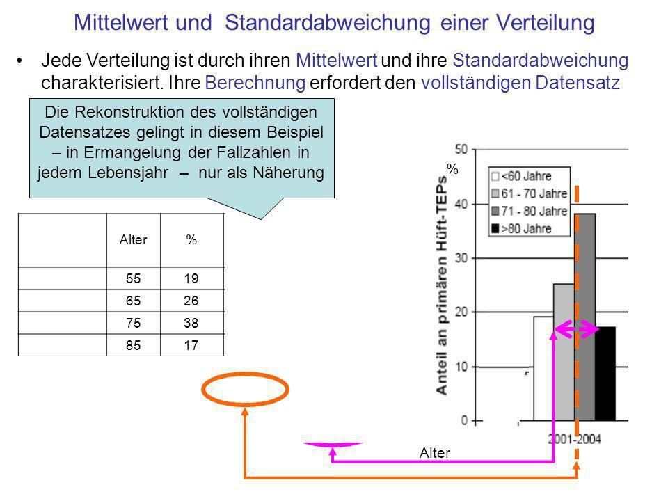 Mittelwert und Standardabweichung einer Verteilung