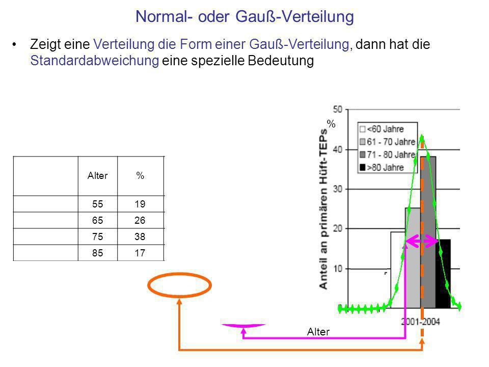 Normal- oder Gauß-Verteilung