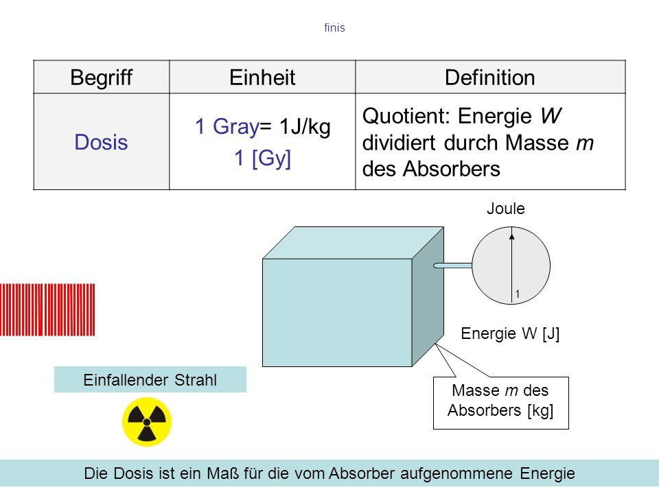 Quotient: Energie W dividiert durch Masse m des Absorbers