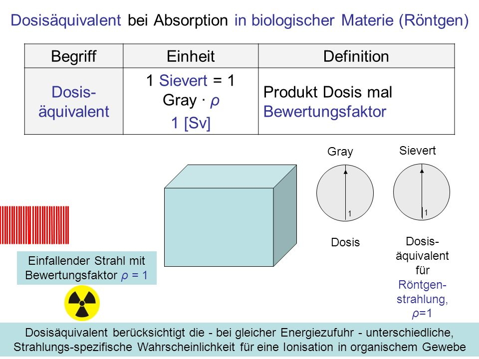Dosisäquivalent bei Absorption in biologischer Materie (Röntgen)