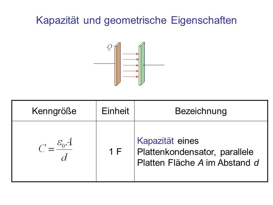 Kapazität und geometrische Eigenschaften