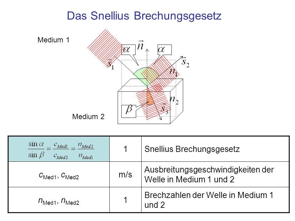 Das Snellius Brechungsgesetz