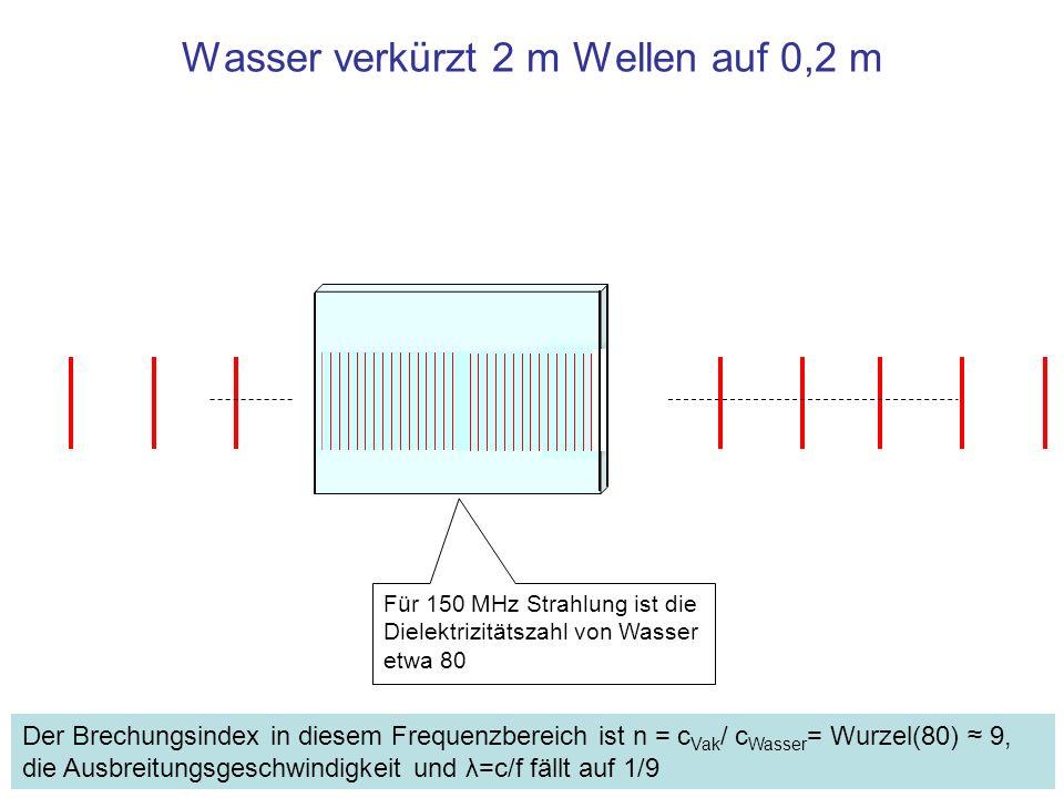 Wasser verkürzt 2 m Wellen auf 0,2 m
