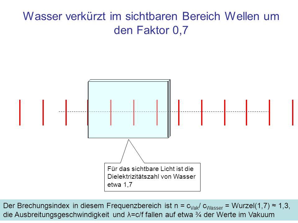 Wasser verkürzt im sichtbaren Bereich Wellen um den Faktor 0,7