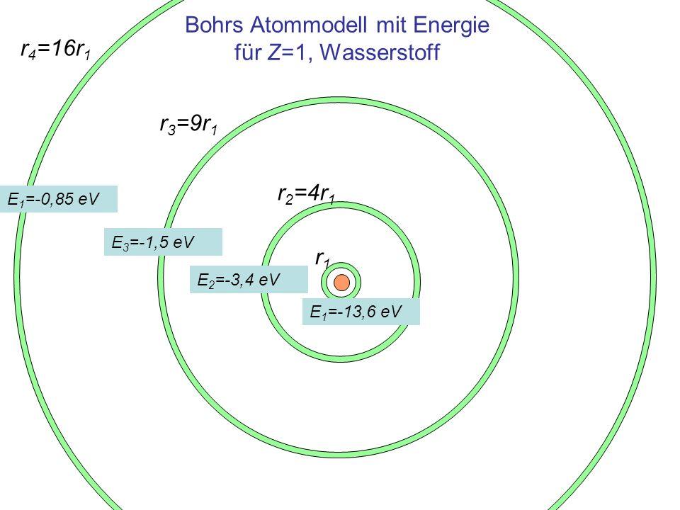 Bohrs Atommodell mit Energie für Z=1, Wasserstoff