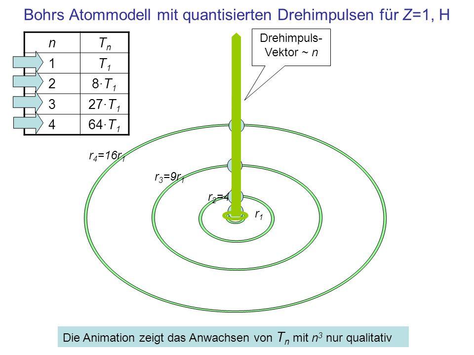 Bohrs Atommodell mit quantisierten Drehimpulsen für Z=1, H