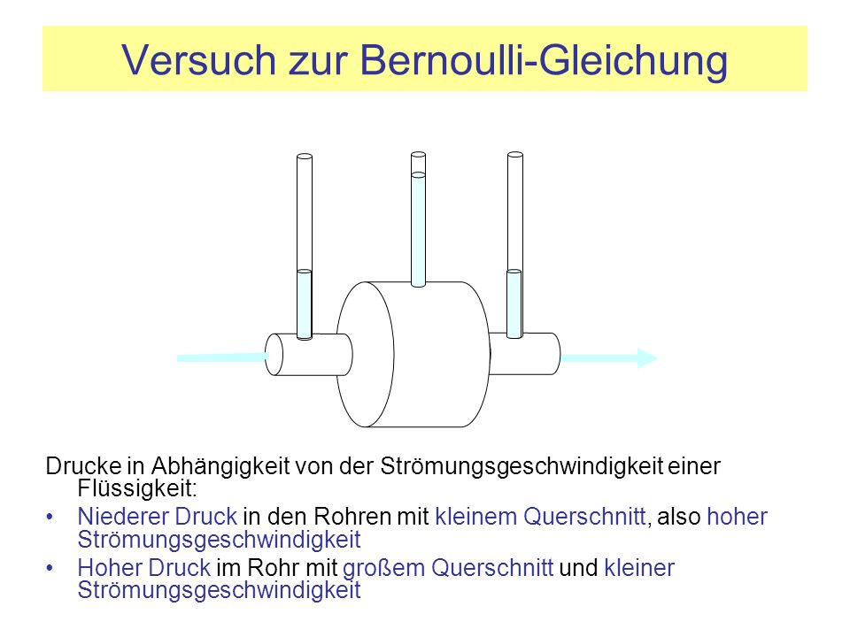 Versuch zur Bernoulli-Gleichung