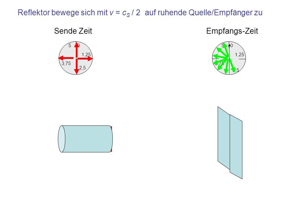 Reflektor bewege sich mit v = cS / 2 auf ruhende Quelle/Empfänger zu