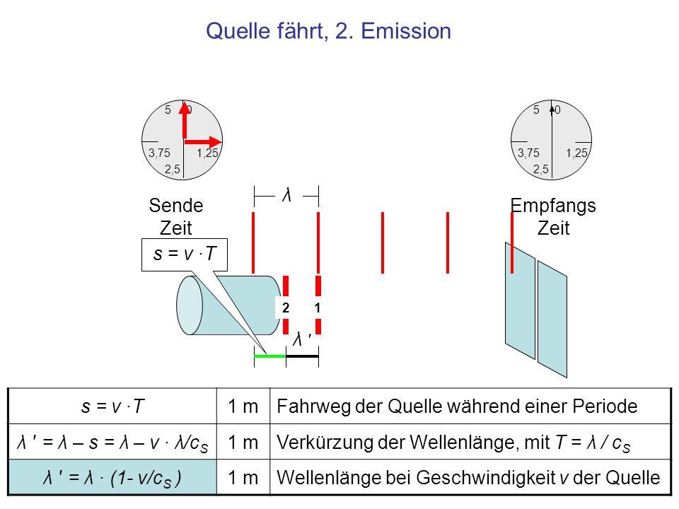 Quelle fährt, 2. Emission λ Sende Zeit EmpfangsZeit s = v ·T λ