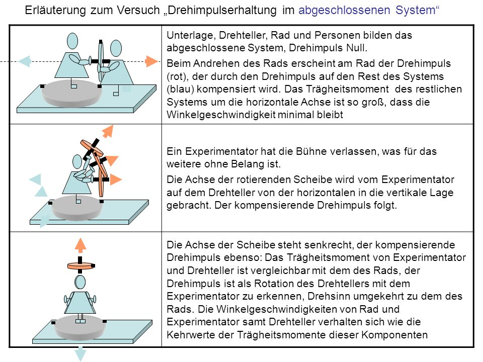 "Erläuterung zum Versuch ""Drehimpulserhaltung im abgeschlossenen System"