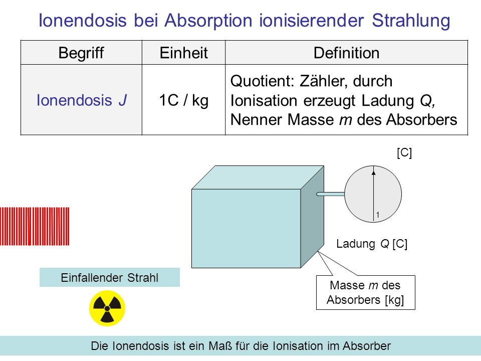 Ionendosis bei Absorption ionisierender Strahlung